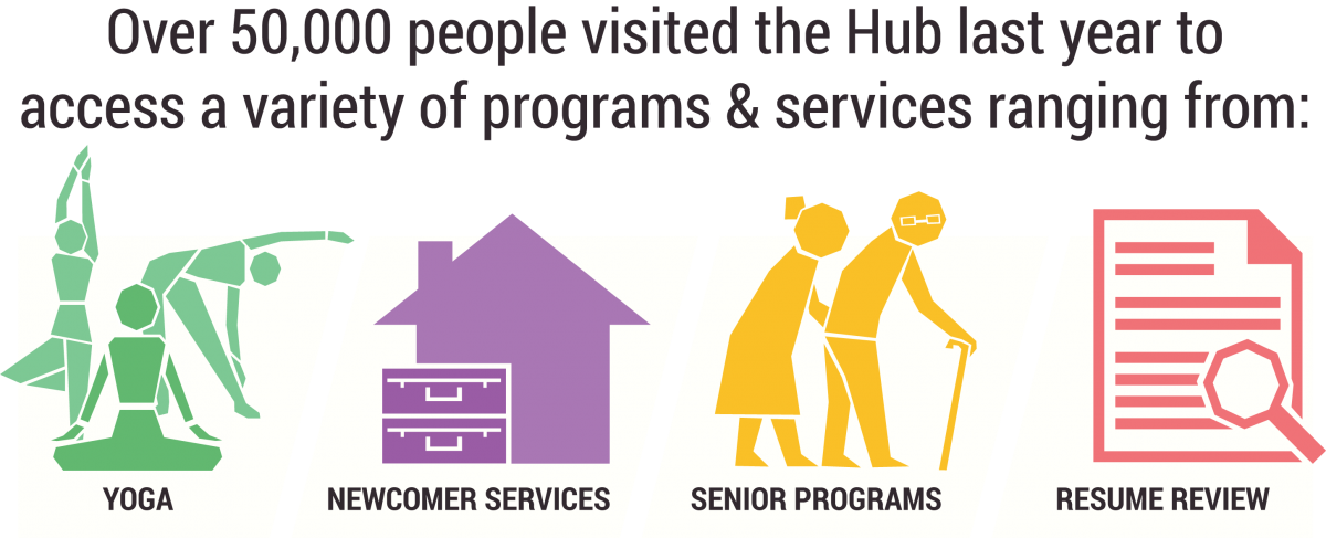 Over 50,000 people came into the Hub last year to access a variety of programs and services ranging from newcomer services, to yoga classes, to seniors programs, resume review etc.