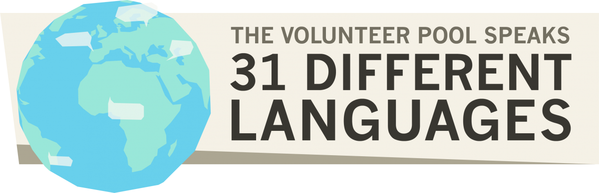 The volunteer pool speaks 31 different languages.